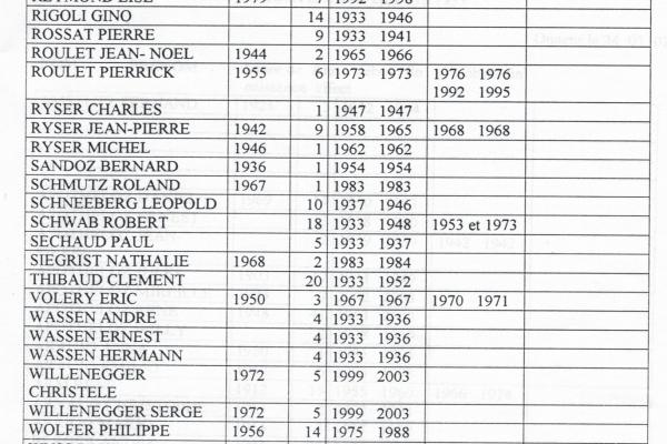 liste-membres-100eme-4EB9A9D60-6E7B-4EC0-78F6-4DD680AA043F.jpg